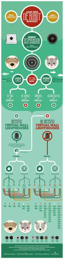 infografia_roomba